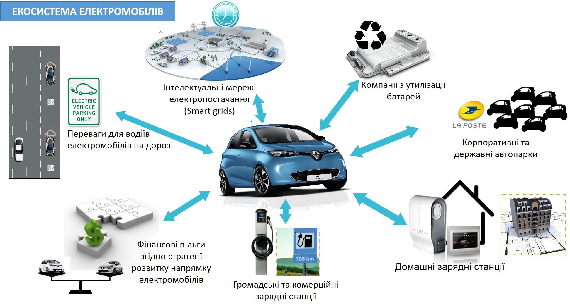 Что нужно для эксплуатации электромобиля