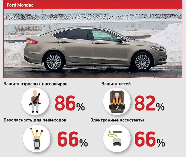 Краш-тесты Ford Mondeo