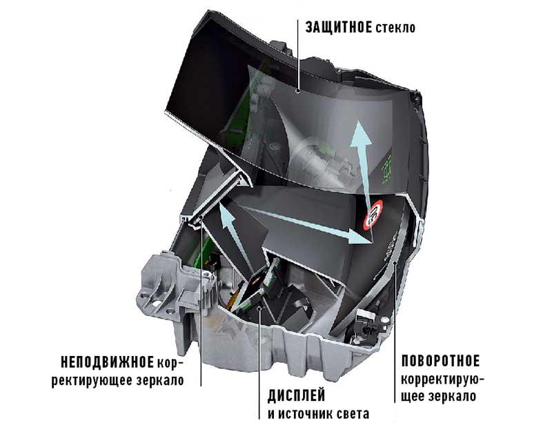 Как работает проекционный дисплей