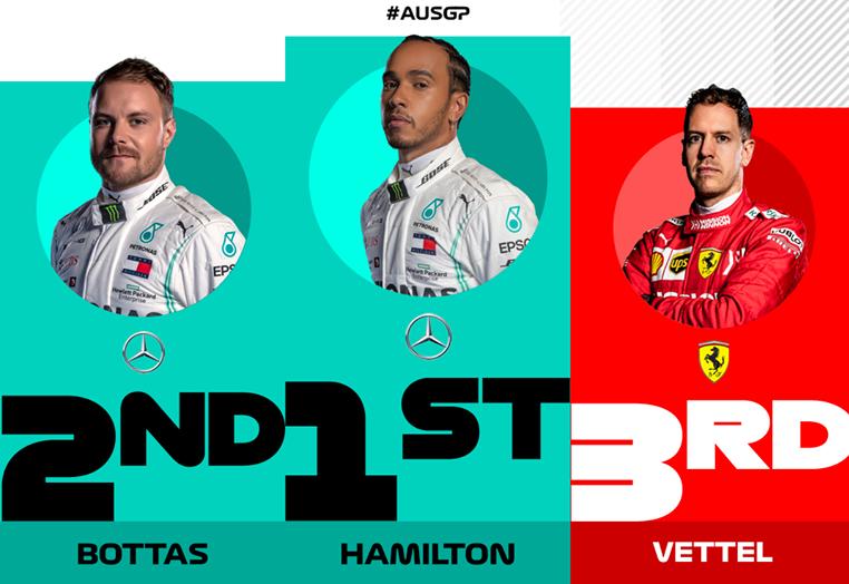 Квалификация Гран-При Австралии 2019