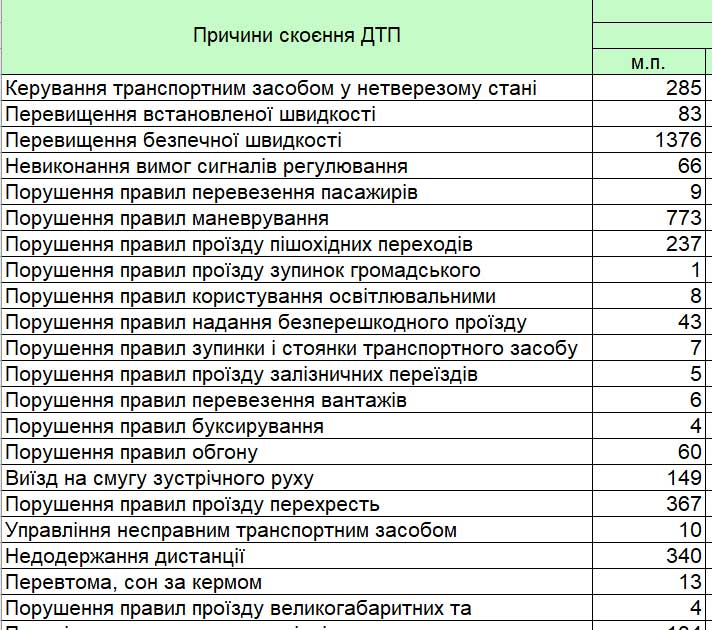 Статистика ДТП в апреле 2020 года